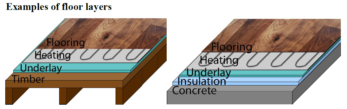 Underfloor Heating Mat For Laminate Or Engineered Wood