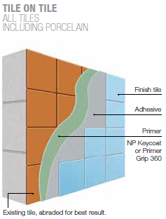 Existing Wall Installation